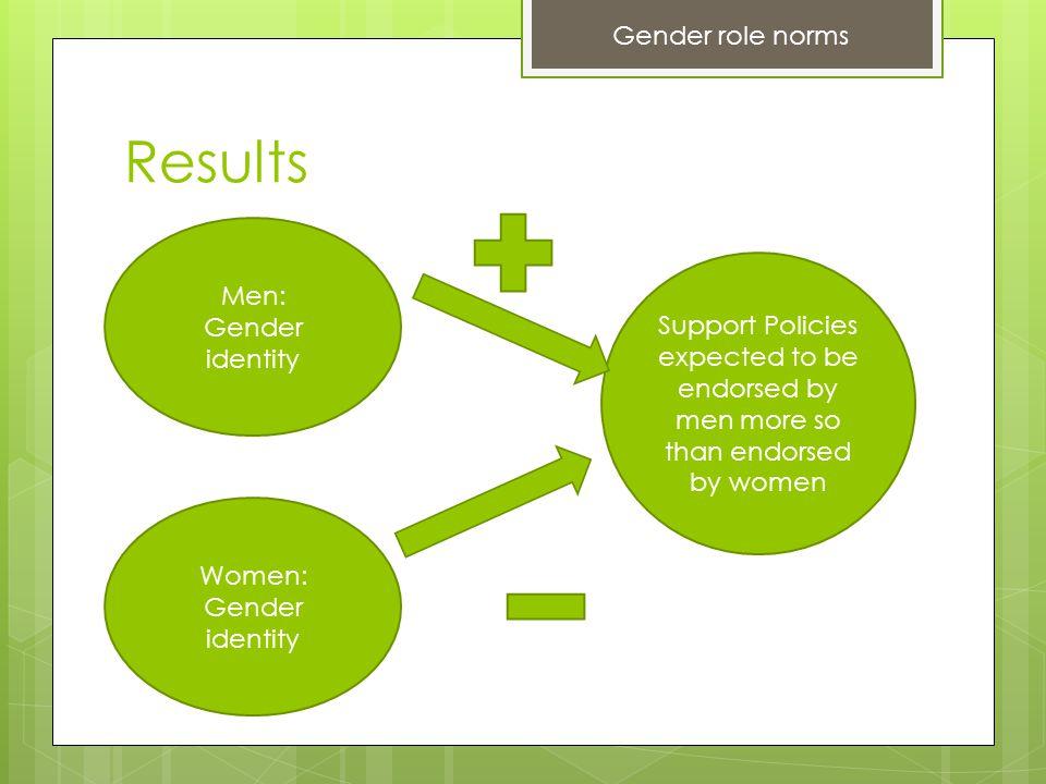 Women: Gender identity