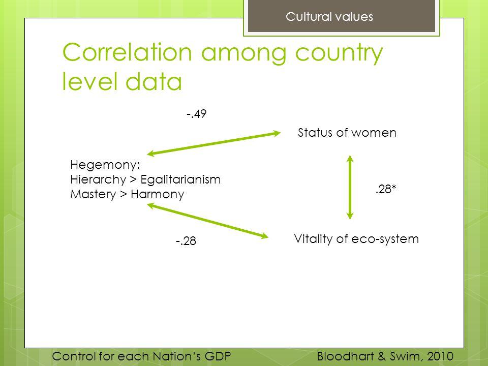 Correlation among country level data