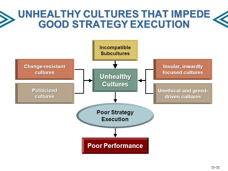 UNHEALTHY CULTURES THAT IMPEDE GOOD STRATEGY EXECUTION