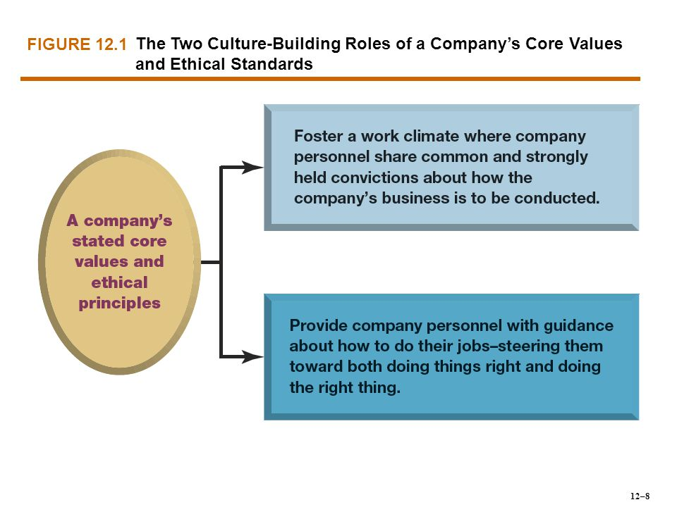 FIGURE 12.1 The Two Culture-Building Roles of a Company's Core Values and Ethical Standards 12–8