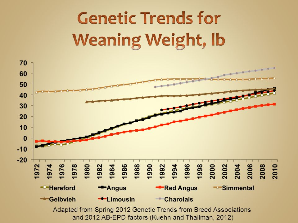 Genetic Trends for Weaning Weight, lb