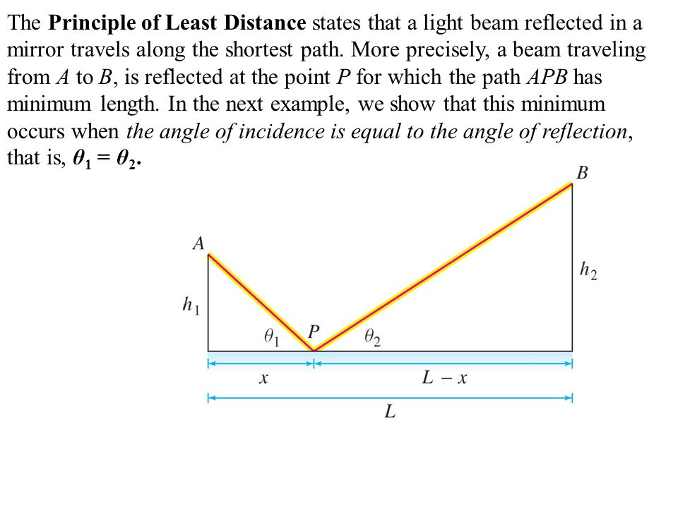 The Principle of Least Distance states that a light beam reflected in a mirror travels along the shortest path.