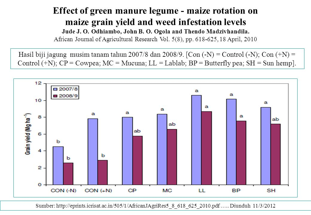 Effect of green manure legume - maize rotation on