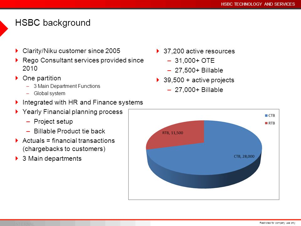 HSBC background Clarity/Niku customer since 2005