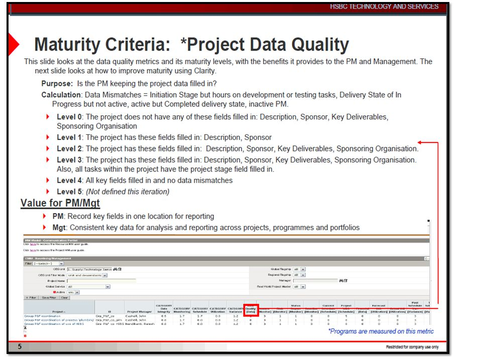 CMM – Clarity Maturity model