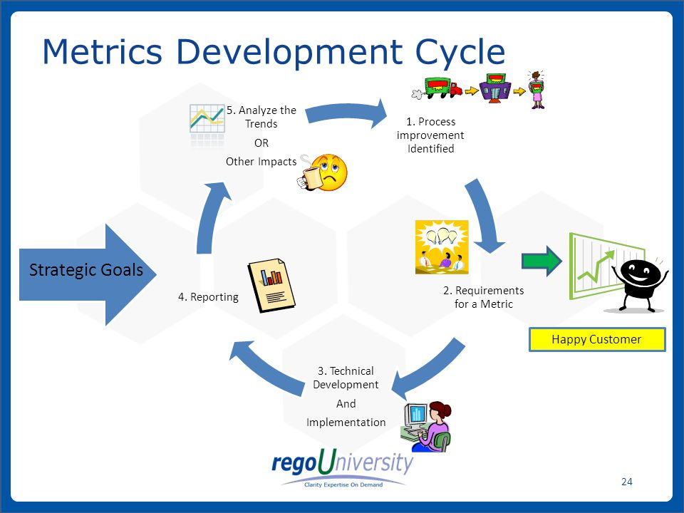Metrics Development Cycle