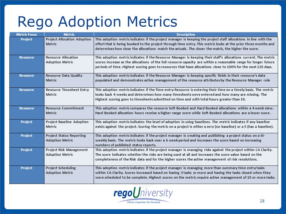 Rego Adoption Metrics Metric Focus Metric Description Project