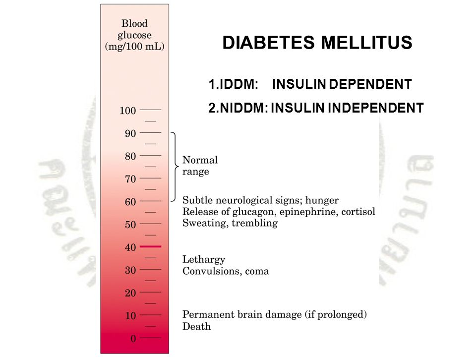 DIABETES MELLITUS 1.IDDM: INSULIN DEPENDENT