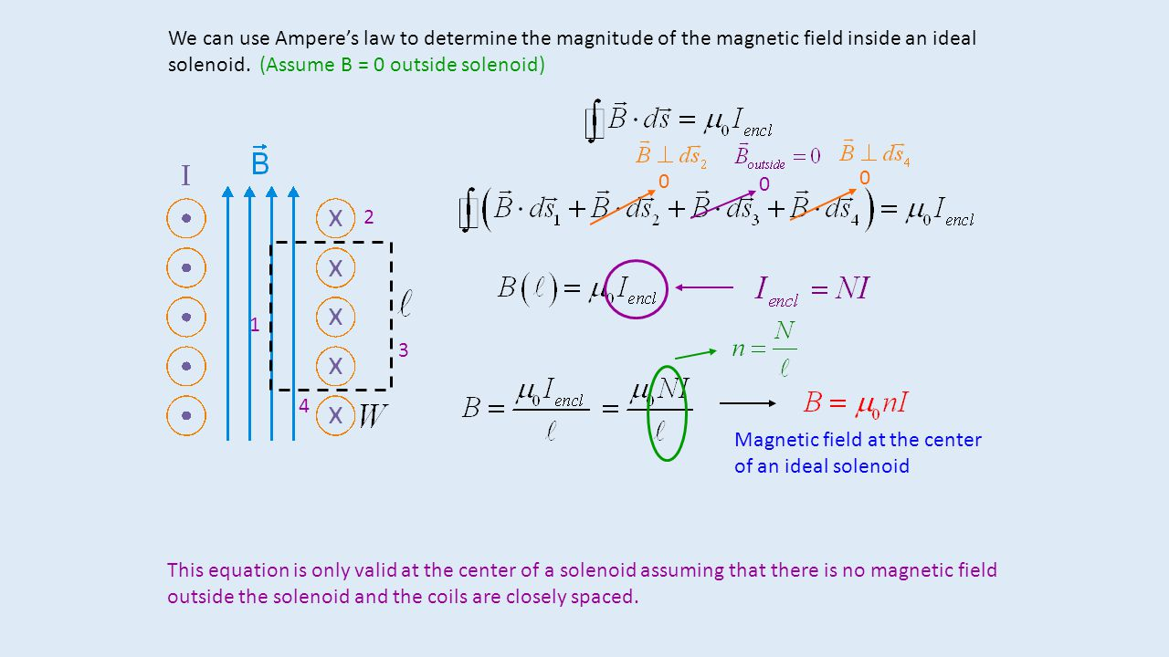 We can use Ampere's law to determine the magnitude of the magnetic field inside an ideal solenoid. (Assume B = 0 outside solenoid)