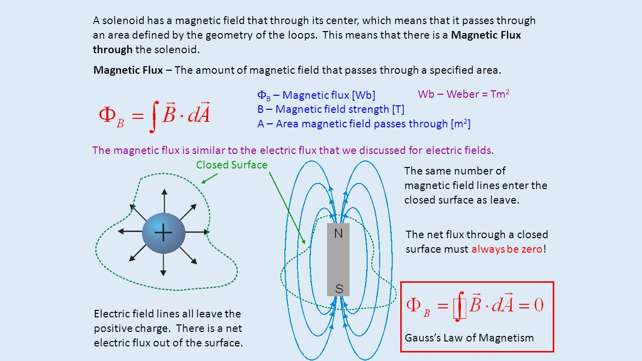 A solenoid has a magnetic field that through its center, which means that it passes through an area defined by the geometry of the loops. This means that there is a Magnetic Flux through the solenoid.