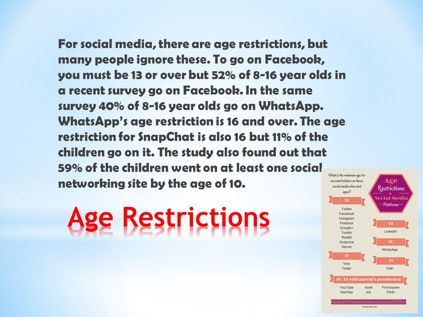For social media, there are age restrictions, but many people ignore these. To go on Facebook, you must be 13 or over but 52% of 8-16 year olds in a recent survey go on Facebook. In the same survey 40% of 8-16 year olds go on WhatsApp. WhatsApp's age restriction is 16 and over. The age restriction for SnapChat is also 16 but 11% of the children go on it. The study also found out that 59% of the children went on at least one social networking site by the age of 10.