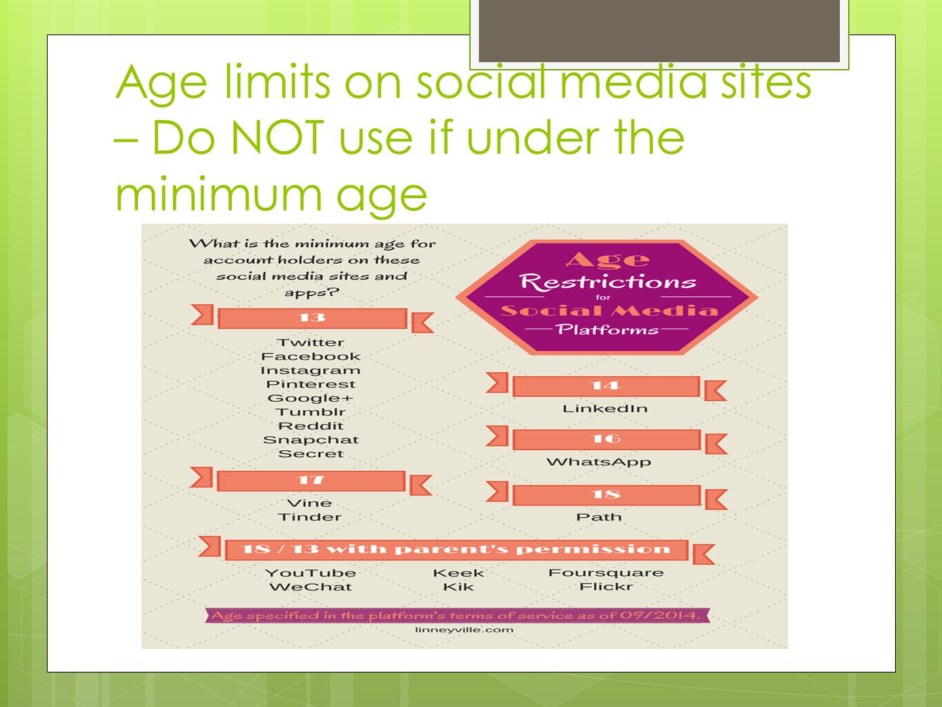 Age limits on social media sites – Do NOT use if under the minimum age