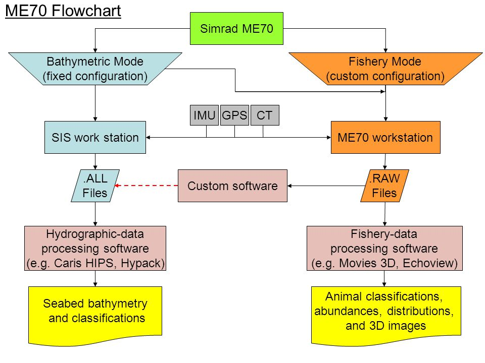 ME70 Flowchart .ALL Files Bathymetric Mode (fixed configuration)