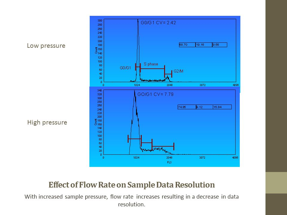 Effect of Flow Rate on Sample Data Resolution