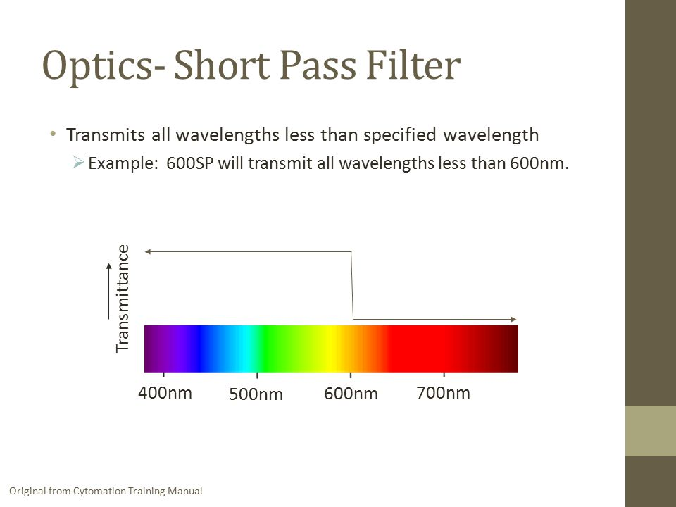 Optics- Short Pass Filter