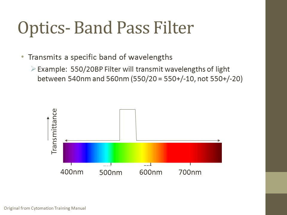 Optics- Band Pass Filter