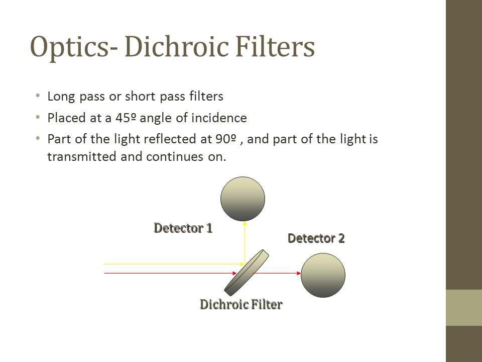 Optics- Dichroic Filters