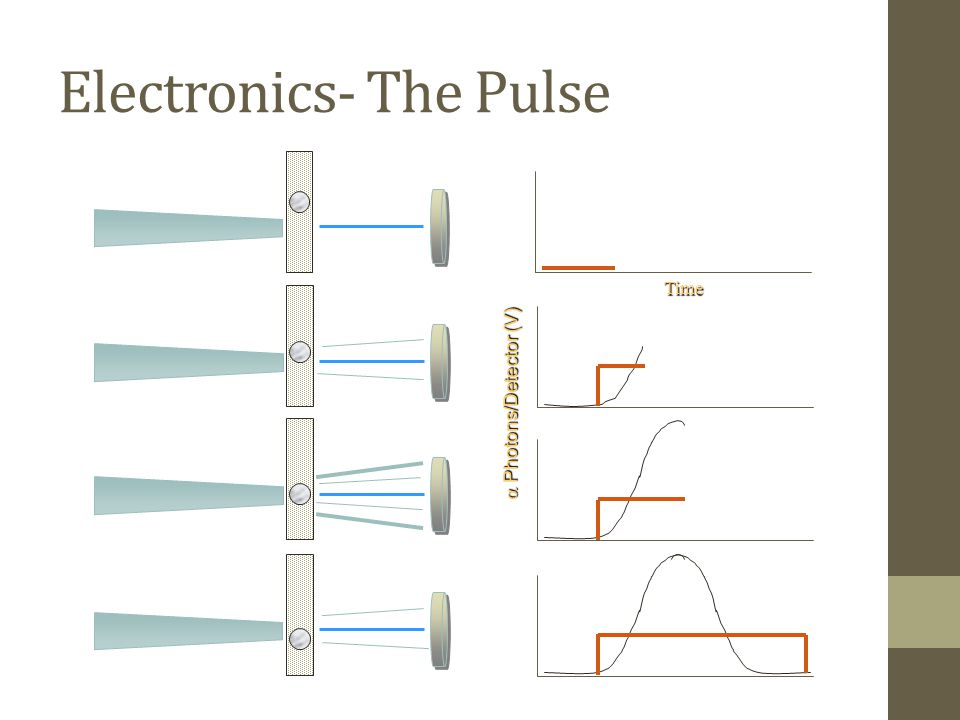 Electronics- The Pulse