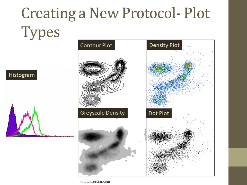 Creating a New Protocol- Plot Types