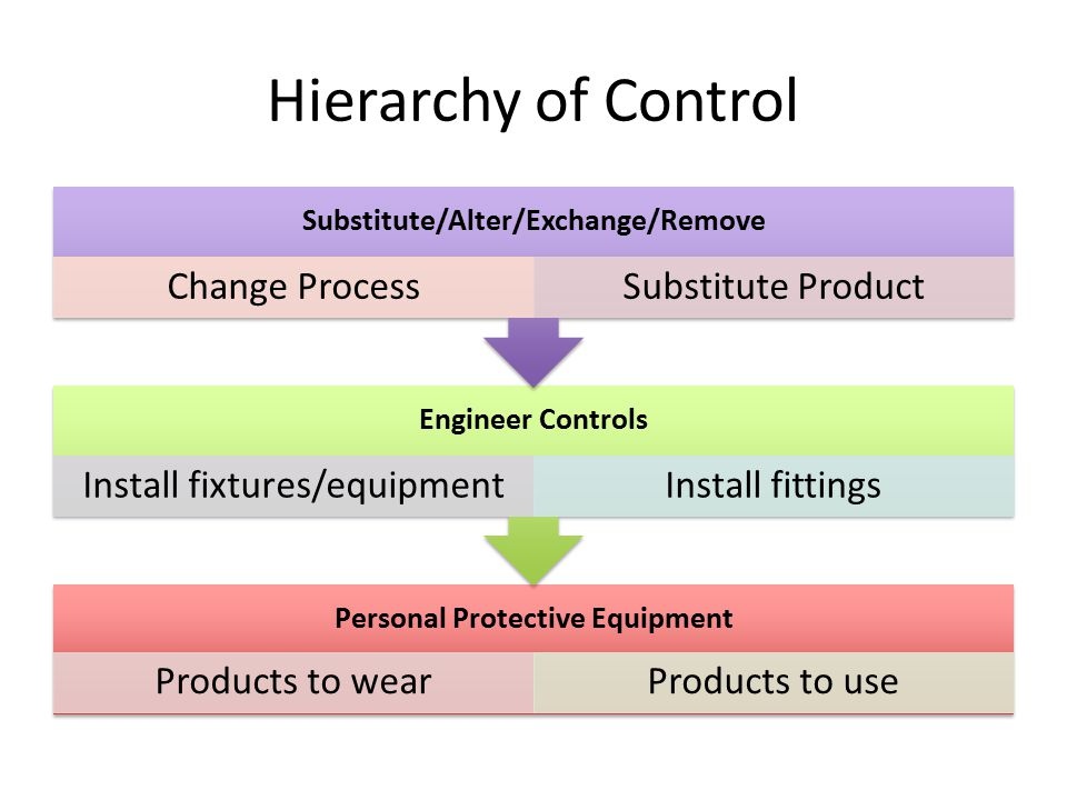 Substitute/Alter/Exchange/Remove Personal Protective Equipment