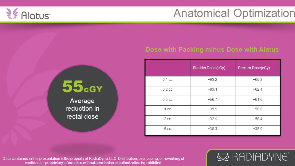 55cGY Anatomical Optimization Dose with Packing minus Dose with Alatus