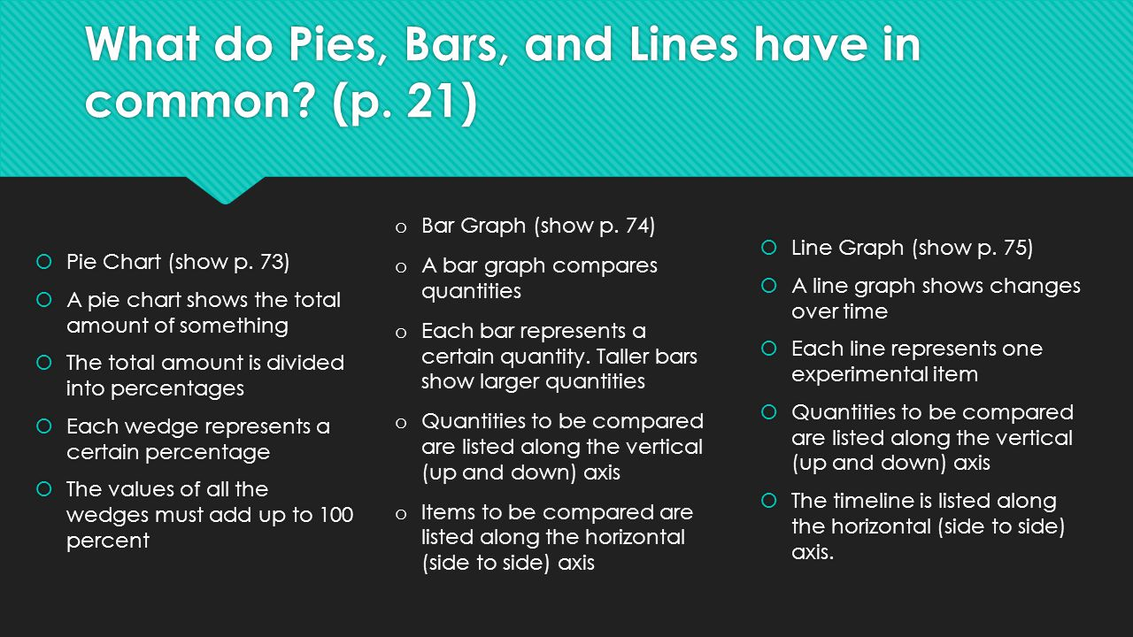 What do Pies, Bars, and Lines have in common (p. 21)