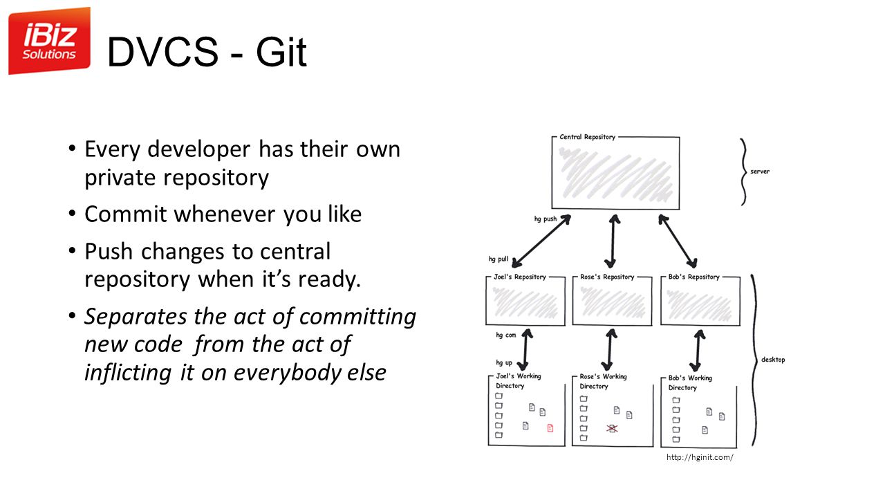DVCS - Git Every developer has their own private repository