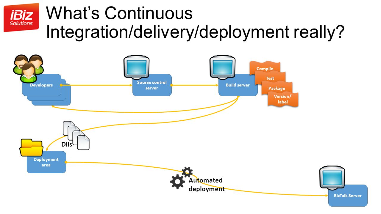 What's Continuous Integration/delivery/deployment really