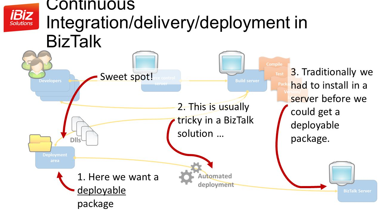 Continuous Integration/delivery/deployment in BizTalk