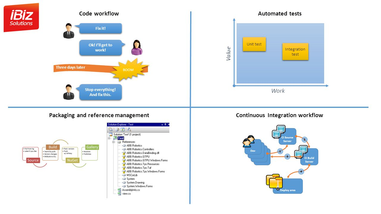 Packaging and reference management Continuous Integration workflow