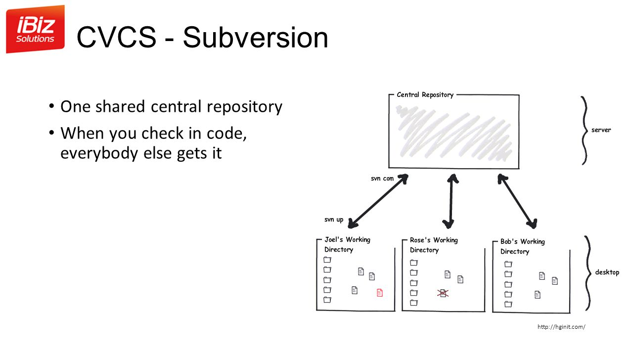 CVCS - Subversion One shared central repository
