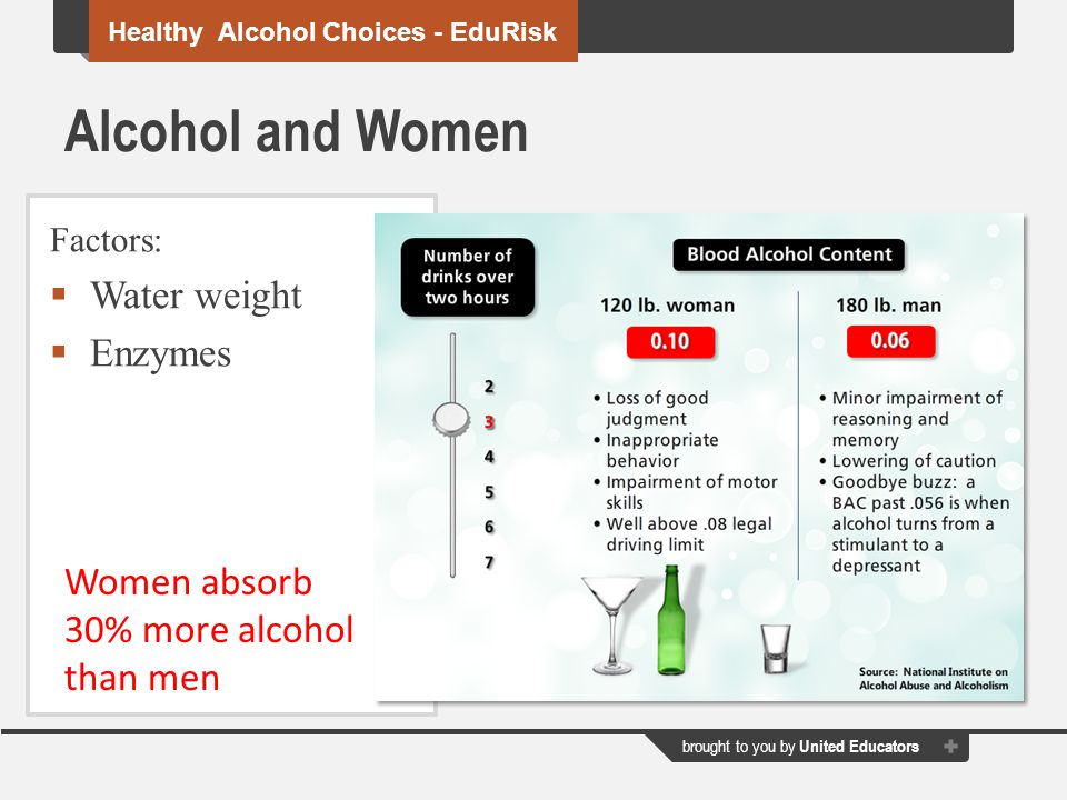 Alcohol and Women Water weight Enzymes