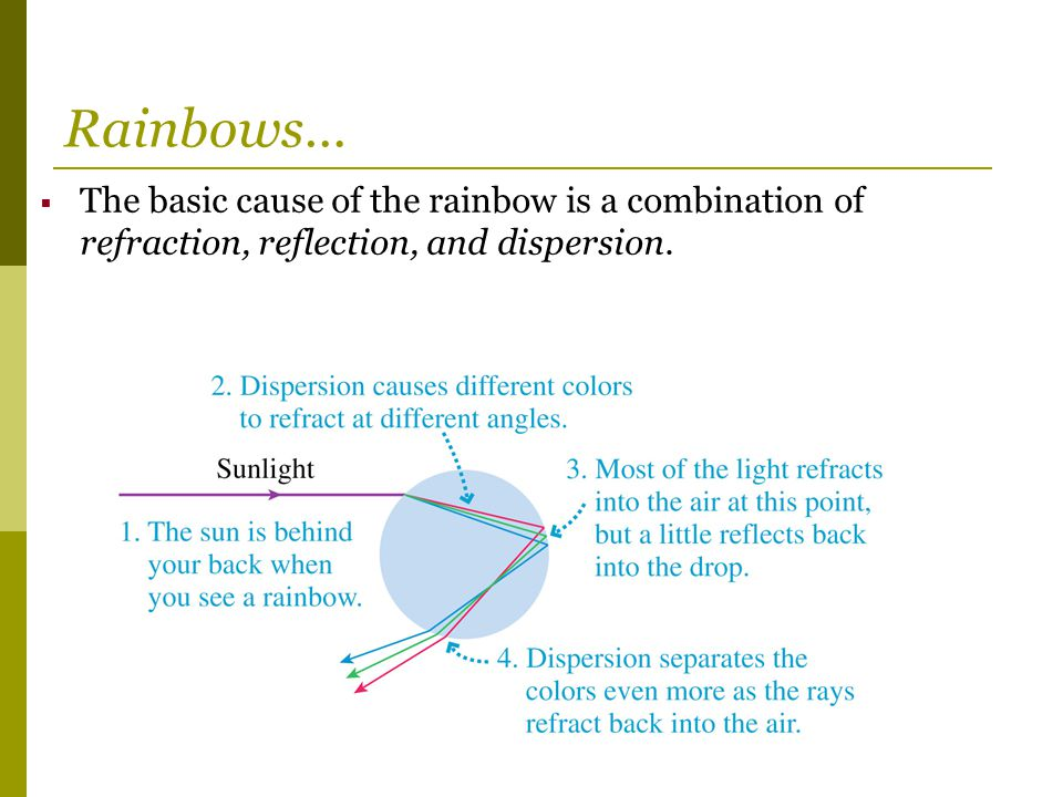 Rainbows… The basic cause of the rainbow is a combination of refraction, reflection, and dispersion.