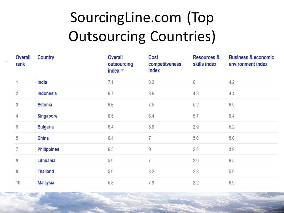 SourcingLine.com (Top Outsourcing Countries)