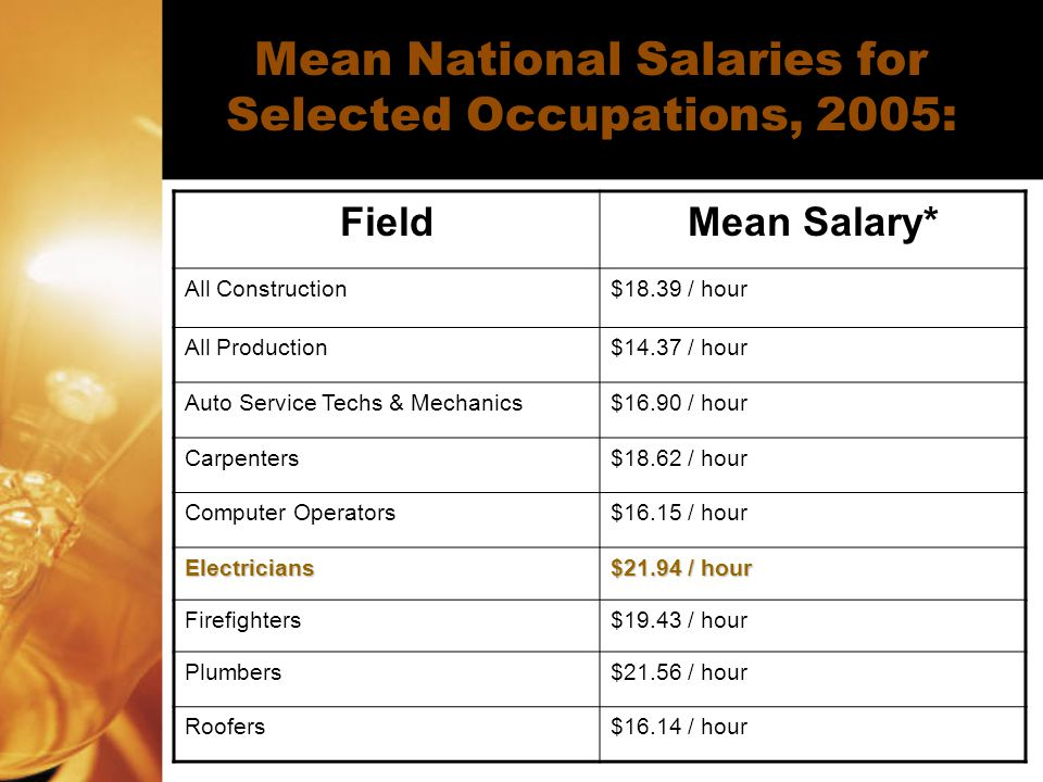 Mean National Salaries for Selected Occupations, 2005: