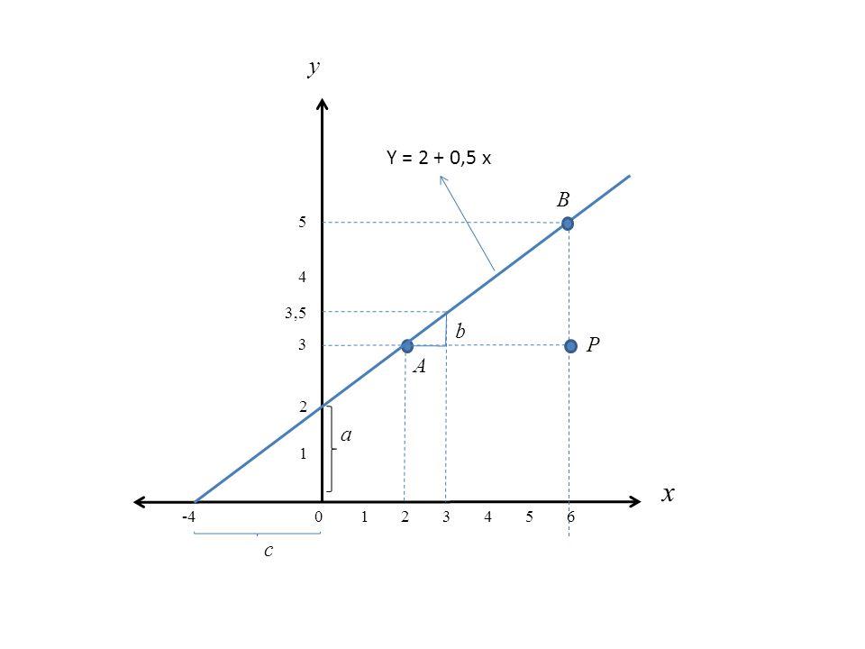 y x A P b B c 1 2 3 4 5 6 a 3,5 -4 Y = 2 + 0,5 x