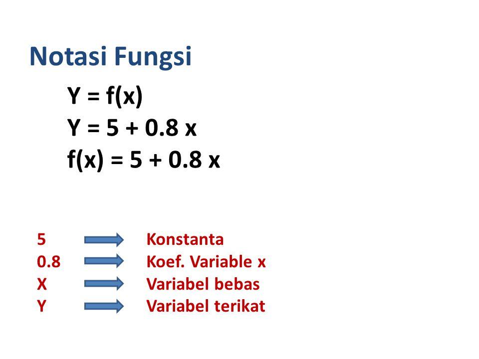 Notasi Fungsi Y = f(x) Y = 5 + 0.8 x f(x) = 5 + 0.8 x 5 0.8 X Y