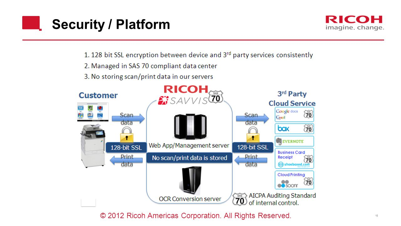 Security / Platform © 2012 Ricoh Americas Corporation. All Rights Reserved.