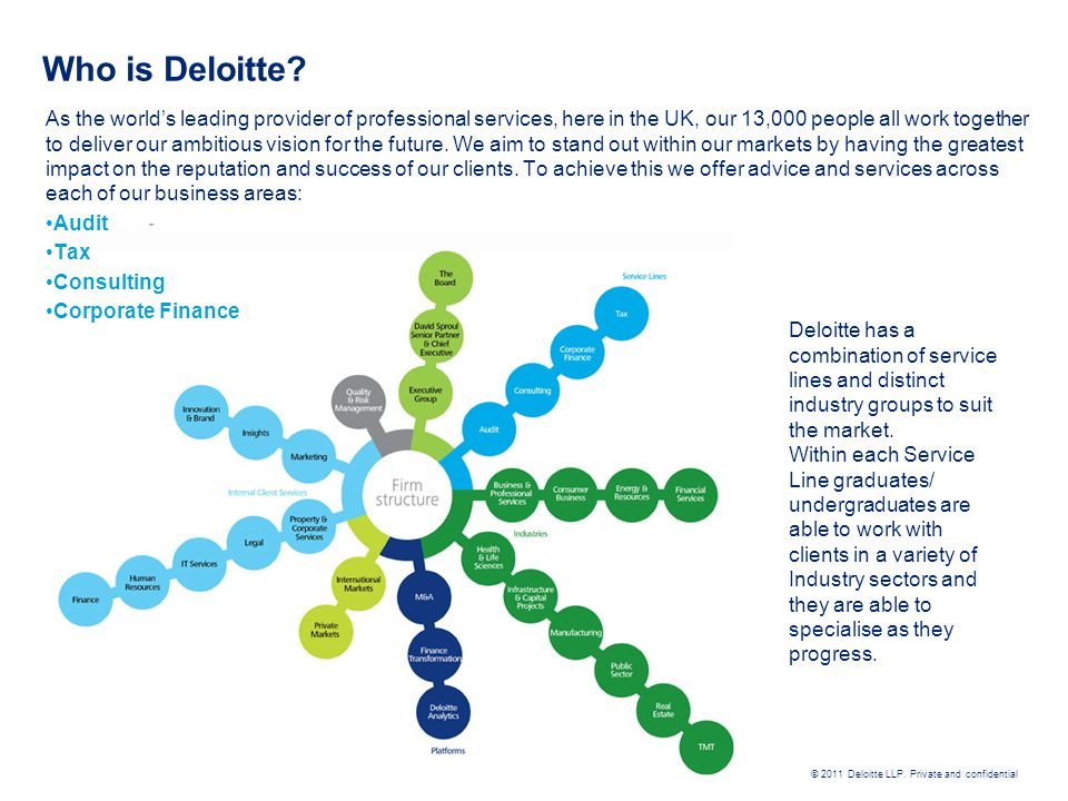 Who is Deloitte
