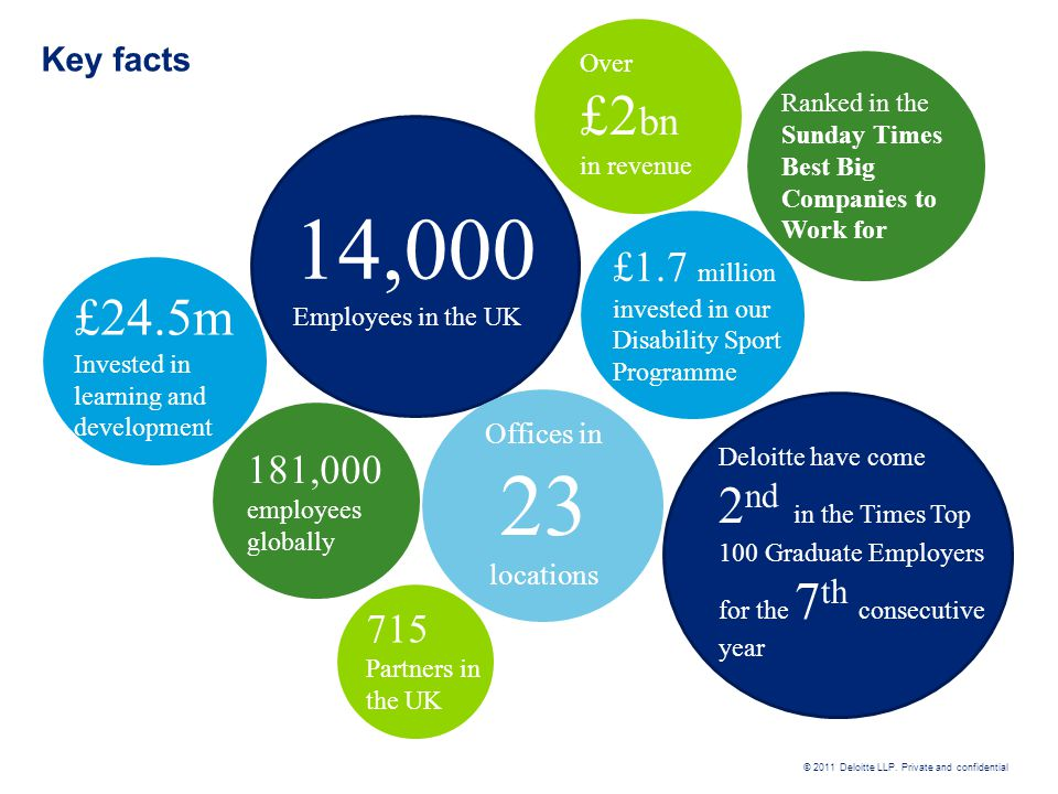 Key facts Over. £2bn. in revenue. Ranked in the Sunday Times Best Big Companies to Work for. 14,000.