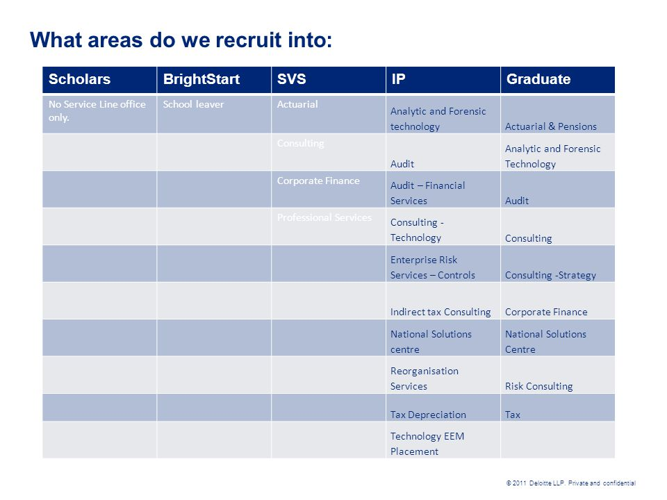 What areas do we recruit into: