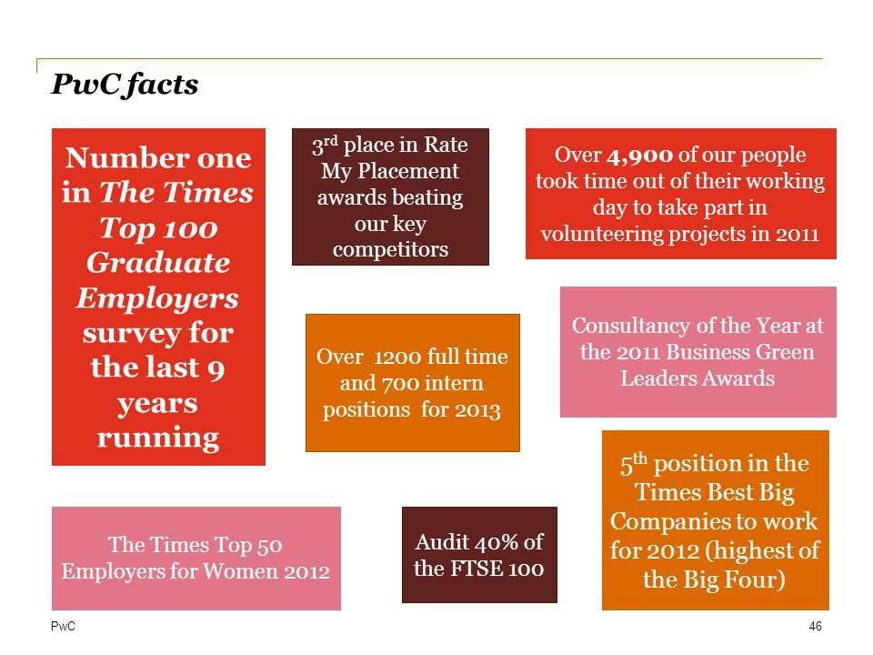 PwC facts Number one in The Times Top 100 Graduate Employers survey for the last 9 years running.