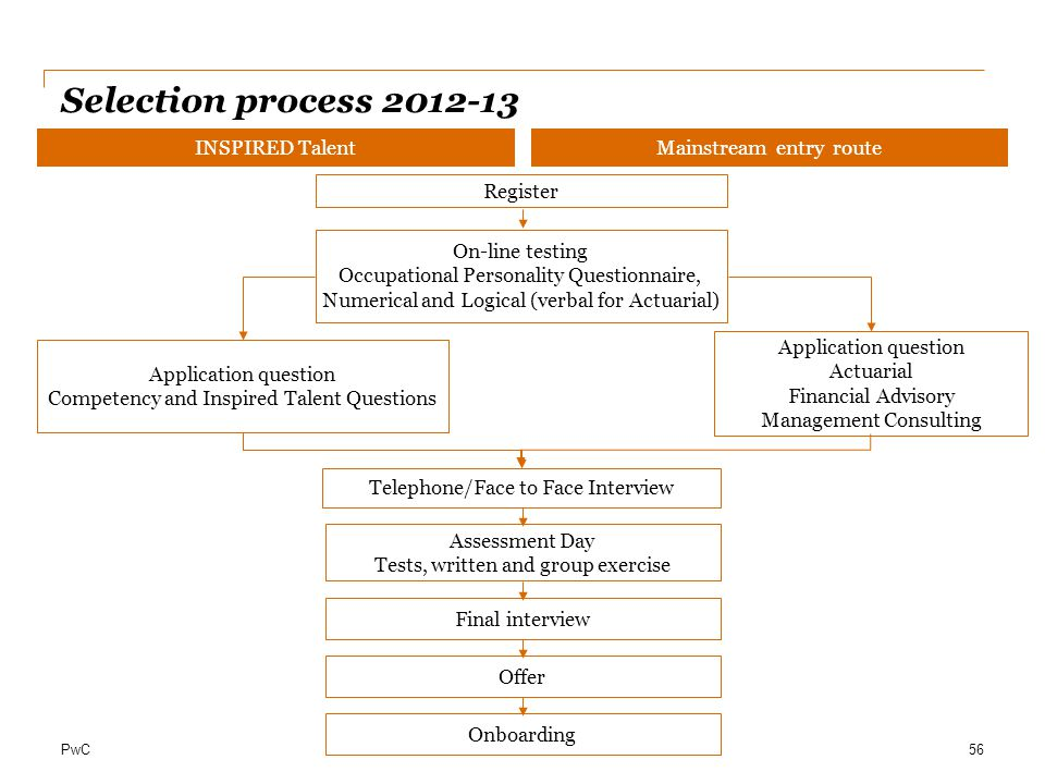 Selection process 2012-13 INSPIRED Talent Mainstream entry route