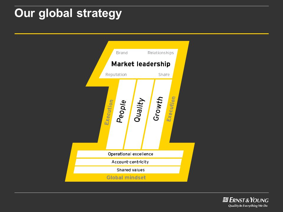 Our global strategy No matter which office you join, any country in the world, our global strategy is to achieve market leadership.