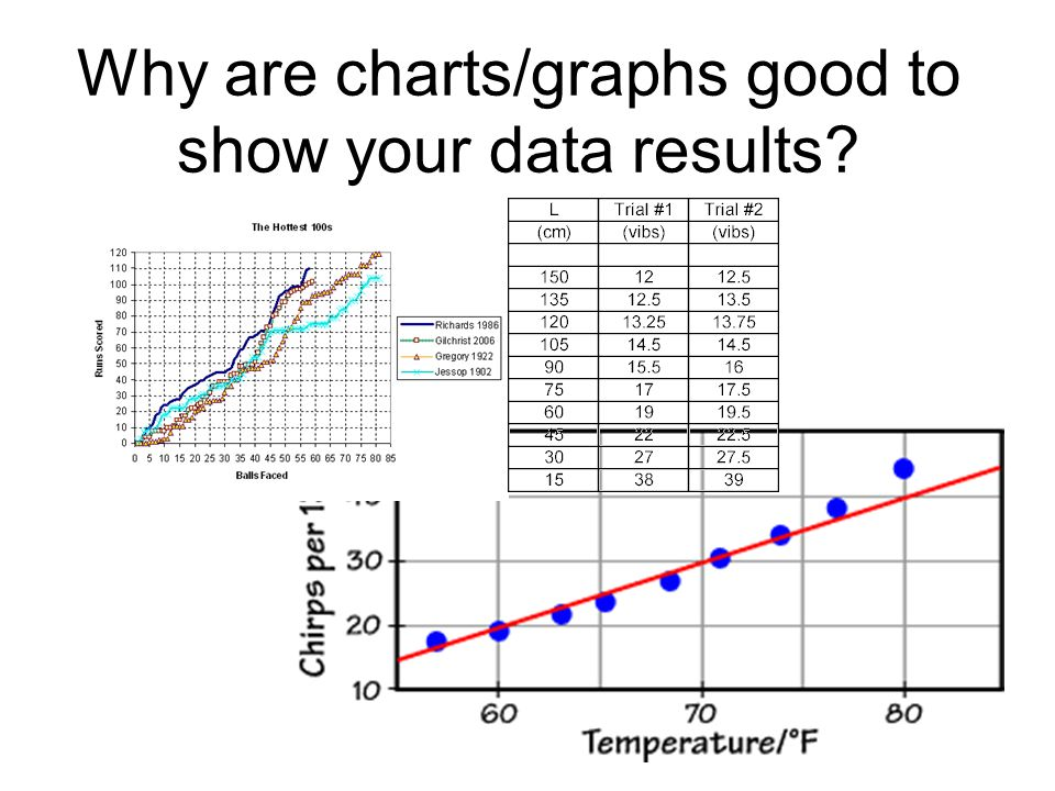 Why are charts/graphs good to show your data results
