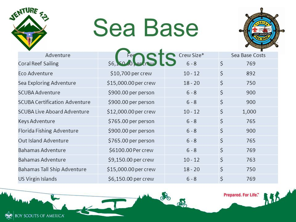 Sea Base Costs Adventure Fee Crew Size* Sea Base Costs
