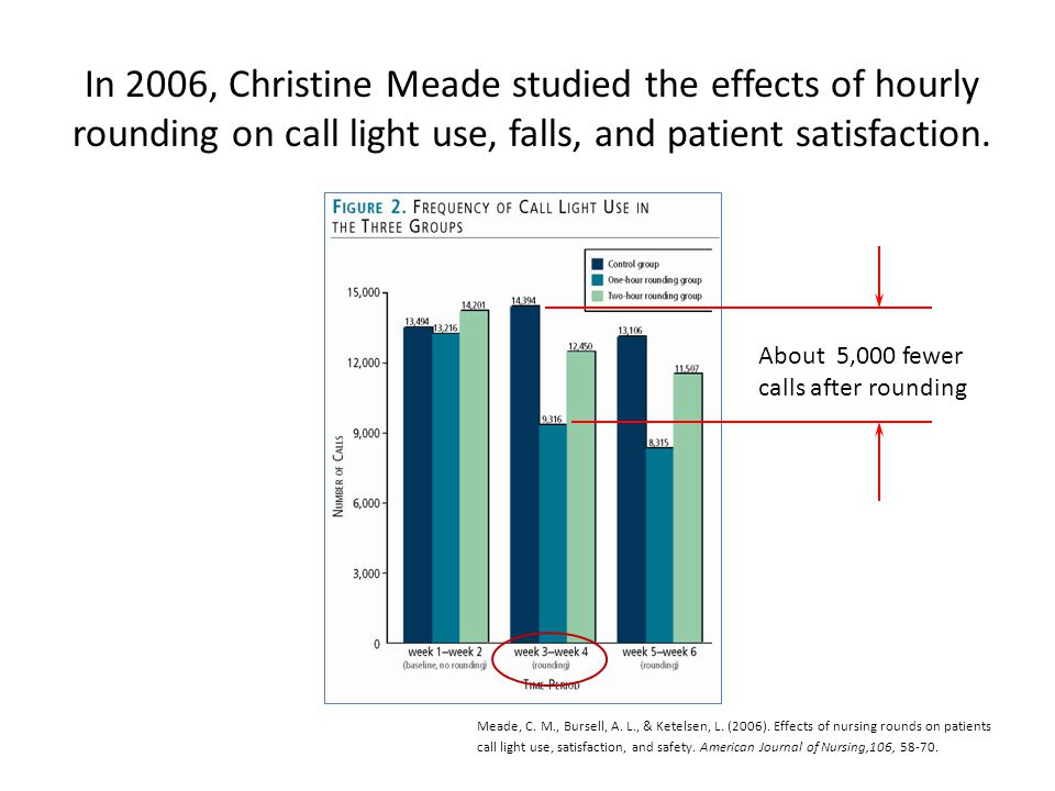 Living with call lights ppt video online download in 2006 christine meade studied the effects of hourly rounding on call light use fandeluxe Choice Image