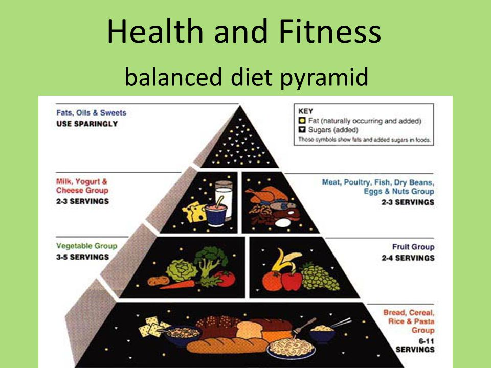 Health and Fitness balanced diet pyramid