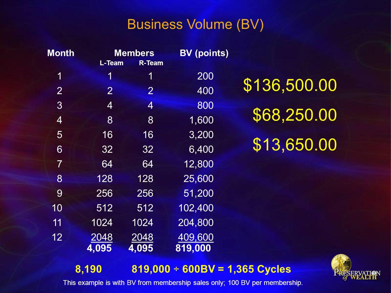 $136,500.00 $68,250.00 $13,650.00 Business Volume (BV)