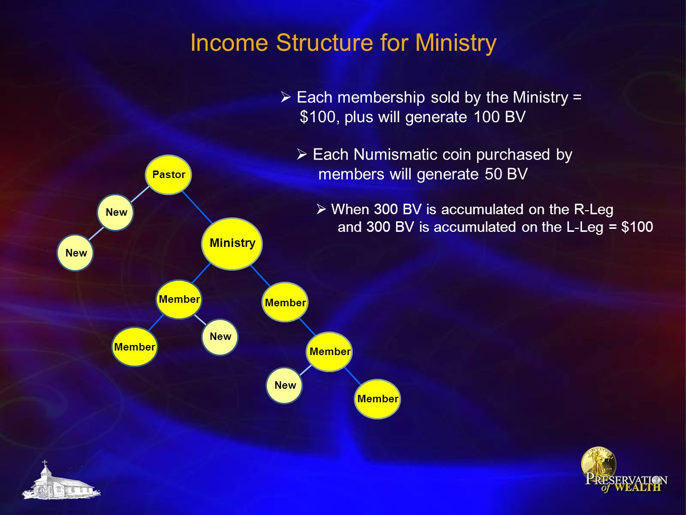 Income Structure for Ministry